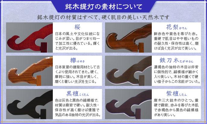 銘木提灯の素材について 銘木提灯の素材はすべて、硬く肌目の美しい天然木です。 桜【日本の風土や文化伝統になじみが深い。目がつまり均一で加工性に優れている。輝くと光沢が出る】 欅【日本家屋の建築用財として古くより使用されてきた。硬く、摩耗に強い。木目が美しく、磨くと著しい光沢を生じる。】 黒檀【色は灰色と黒色の縞模様で、材質は緻密で硬い。耐久性・保存性が高く磨けば優雅で気質のある独特の光沢が出る。】 花梨【鮮赤色や紫色を帯びた赤。重硬で肌目はやや粗いものの耐久性・保存性は高く、磨けば良く光沢が出て美しい。】 鉄刀木たがやさん【濃褐色の独特の木目は非常に個性的で、縞模様が細かく入り美しい。木材の重くて硬い様子からこの名前がついた。】 紫檀したん【唐木三大銘木のひとつ。重硬で緻密、赤みを帯びた木肌で赤褐色から黒色の縞模様があり美しい。】
